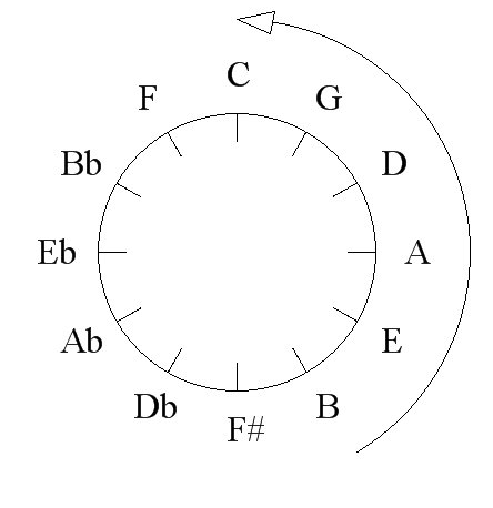 The Circle Of Fifths And Circle Progressions Blues Magoos